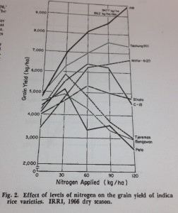 AGRONOMY JOURNAL Vol. 60, Nov.- Dec. 1968 p. 643-647